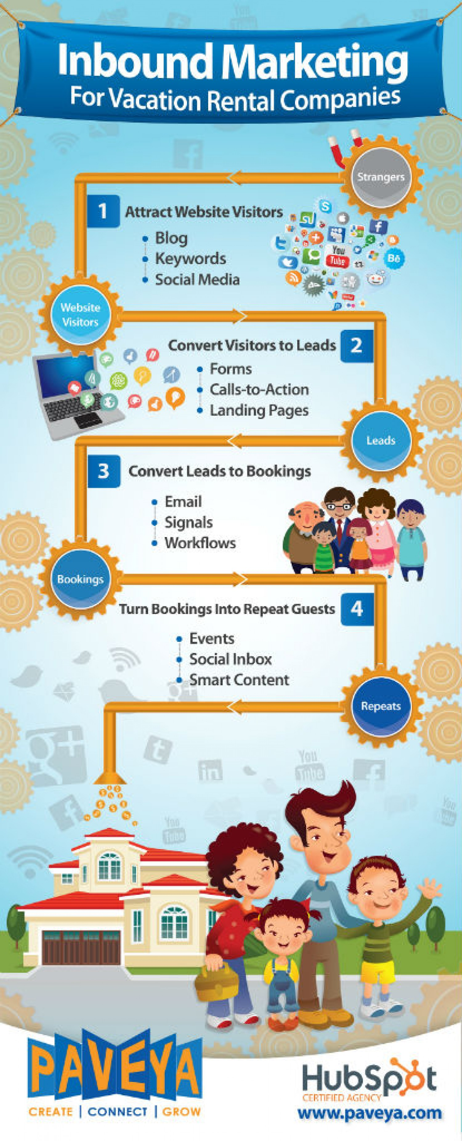 inbound marketing for vacation rental companies 533ad9e2cd871 w1500 Best Infographics For Your Inspiration